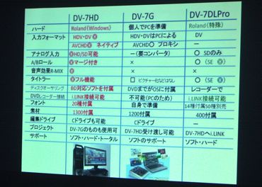 DV-7HD比較表370.jpg
